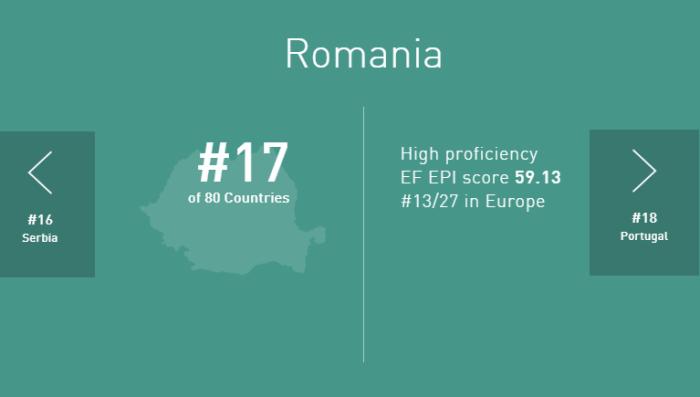 Rezultat Romania 2017