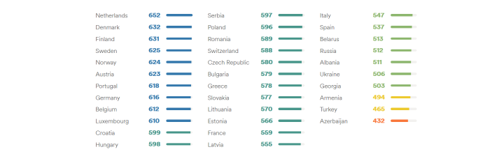 Rezultate Europa EF EPI 2020